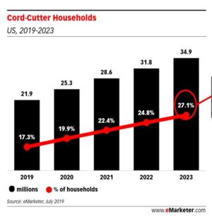 Cord-Cutter